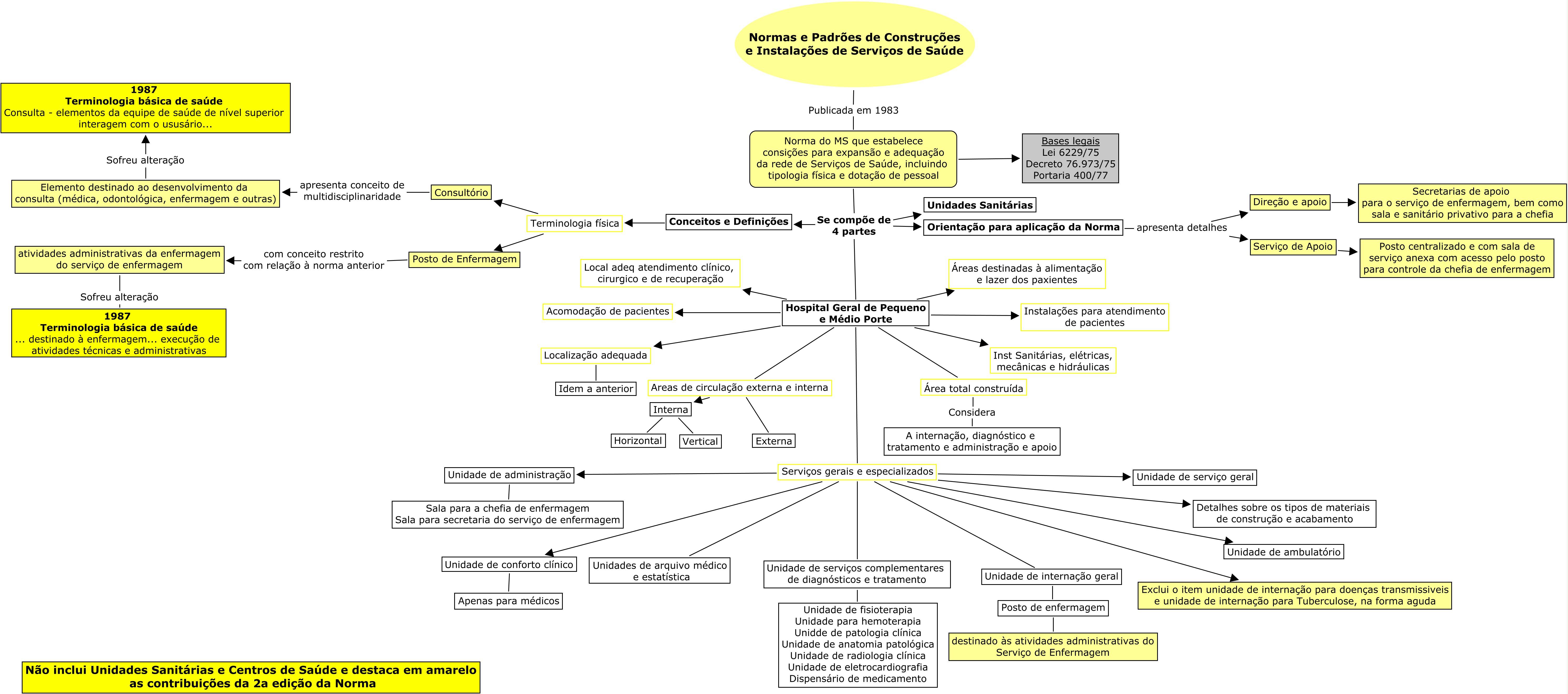 Normas Sobre Construção De Estabelecimentos Assistenciais De