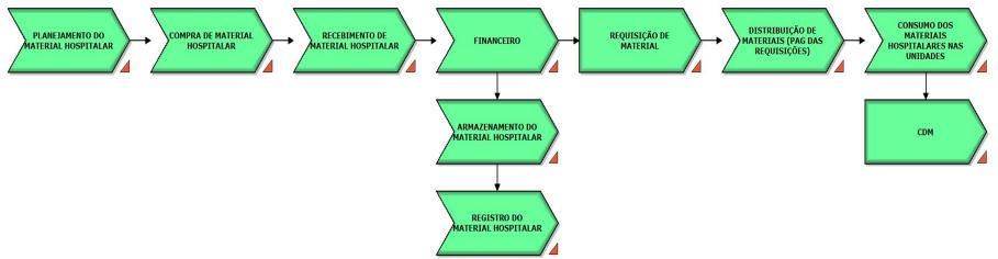 Gestão De Materiais Hospitalares Uma Proposta De Melhoria